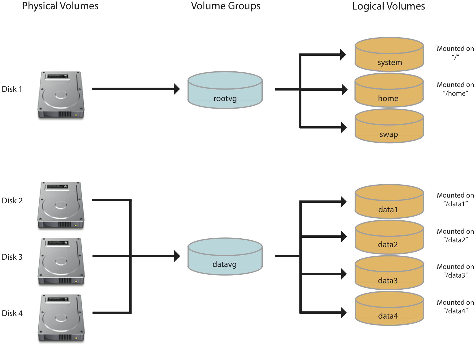 Adding a new disk to a LVM Linux server