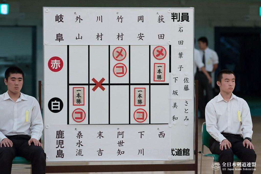 第9回全日本都道府県対抗女子剣道優勝大会 決勝スコア