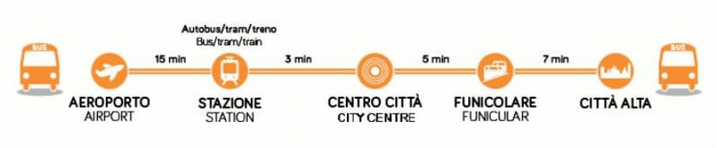 Bildergebnis für mapa bergamo bus roteiro