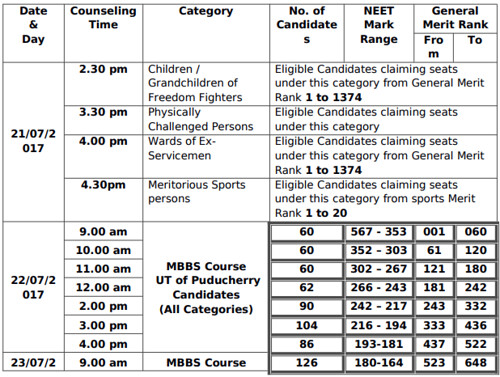 CENTAC MBBS Counselling Schedule 2017