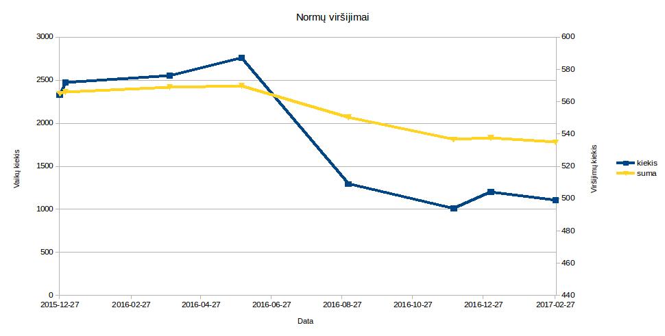 tiek viršijimų skaičius, tiek vaikų, kurie virš higienos normų - mažėja nuo 2015
