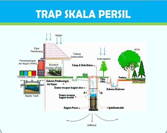 Trap Skala Persil