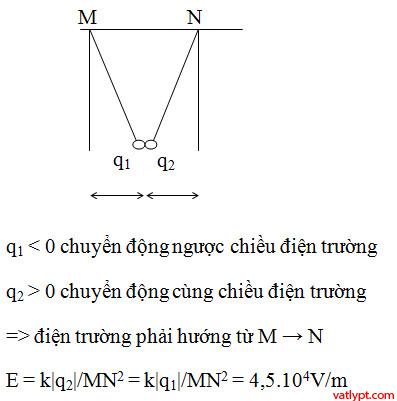 Bài tập trắc nghiệm vật lí cường độ điện trường