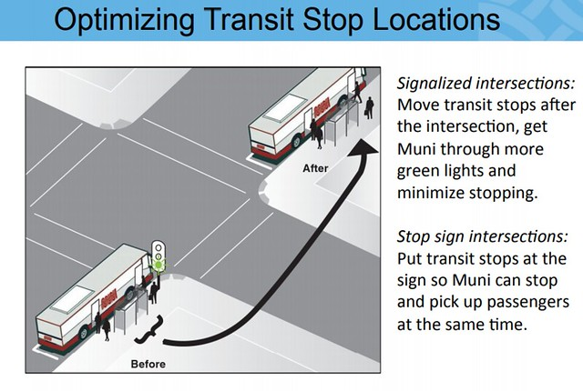 Optimising Transit Stop Locations