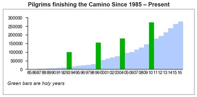 Camino pilgrims graph