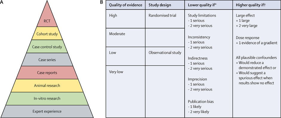 Hierarchy of evidence: traditional EBM versus GRADE