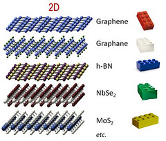 2d-health posted a photo:	Various 2D materials, with different properties, can be layered like Lego pieces to build nano-electronic devices. Credit: Cinzia Casiraghi