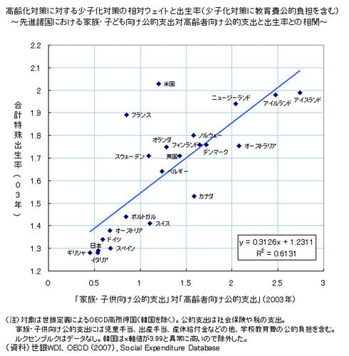 高齢化対策に対する少子化対策の相対ウェイトと出生率(少子化対策に教育費公的負担を含む