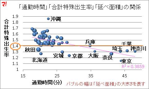 「通勤時間」「合計特殊出生率」「延べ面積」の関係