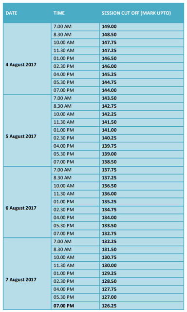 TNEA Counselling 2017 Part 4