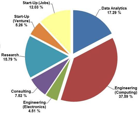 NIIT University Placement Profiles
