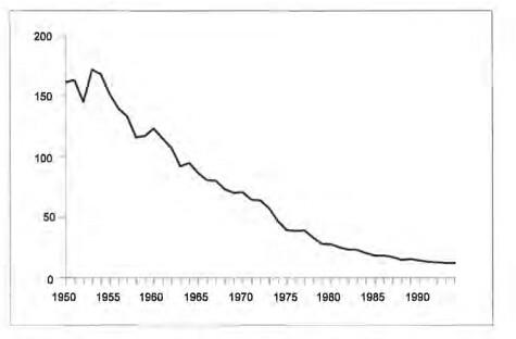 Dutch fatality per vehicle km diagram