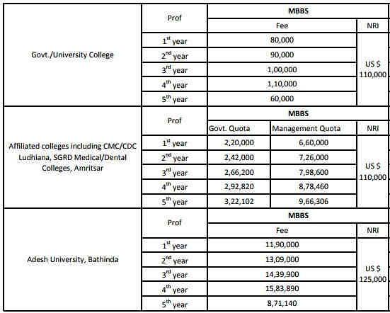 Punjab-mbbs Fee Structure