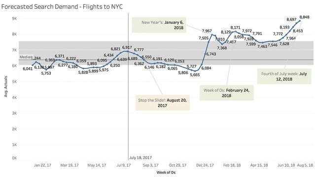 flights to nyc forecasted volume annotated.png