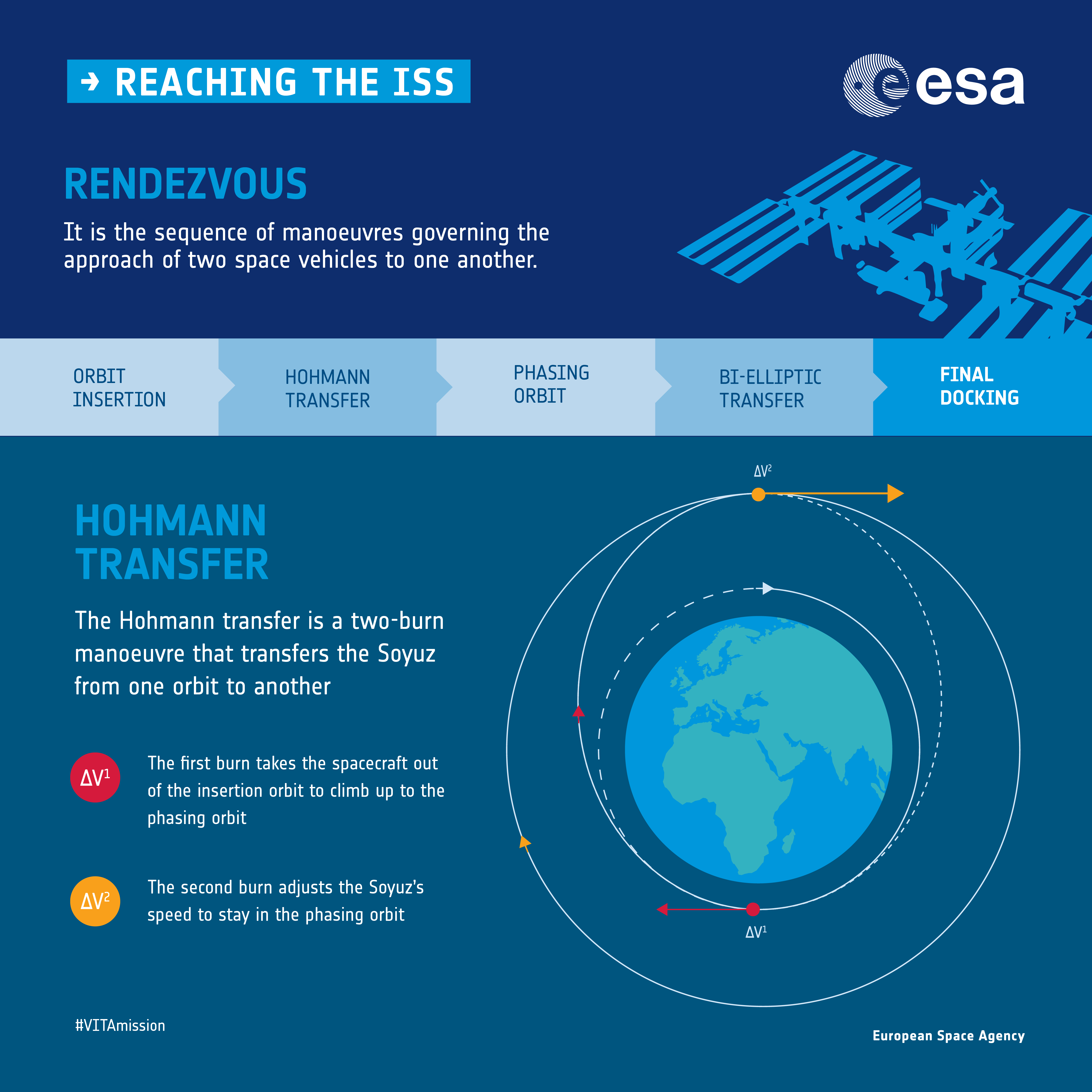 Reaching the ISS: Vita mission infographic