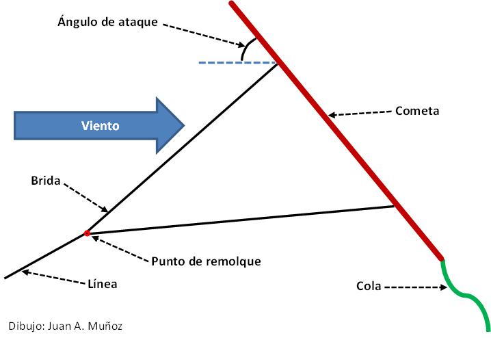 Ángulo de ataque de una cometa (Dibujo: Juan A. Muñoz)
