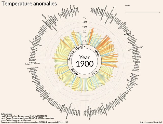 Temperature anomalies arranged by country 1900 - 2016.