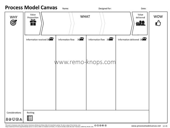 Process Model Canvas Poster 001