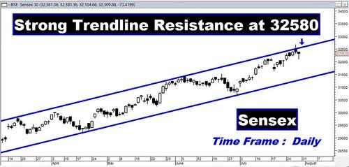 Sensex TrendLine Resis