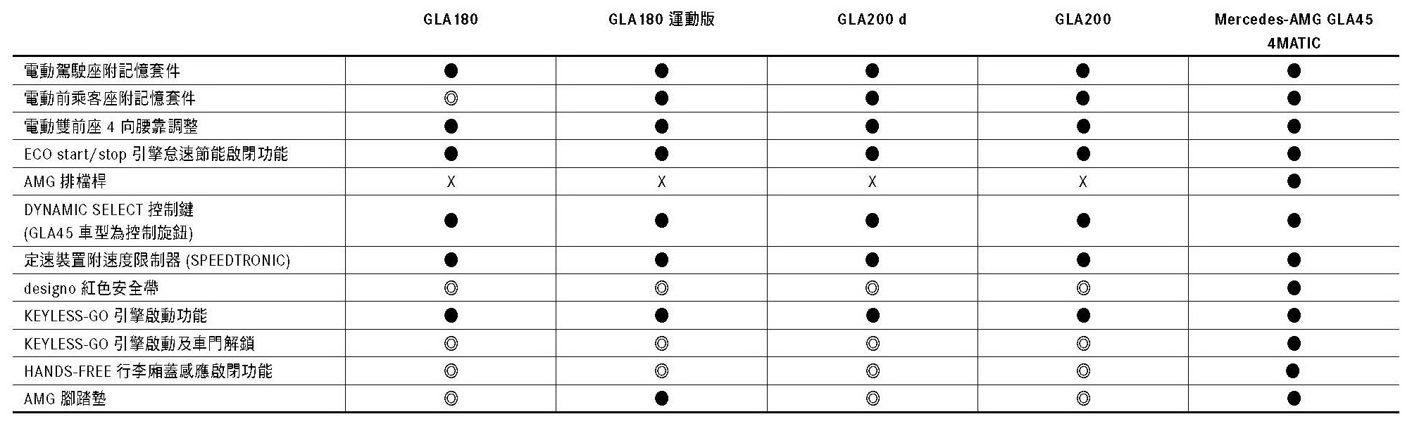 MY1718 GLA規格配備表20170510_final_頁面_09