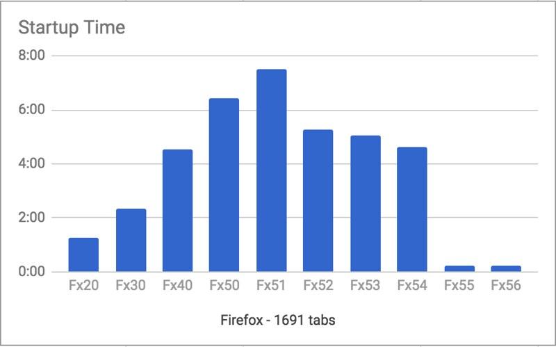 Firefox - indulási idők