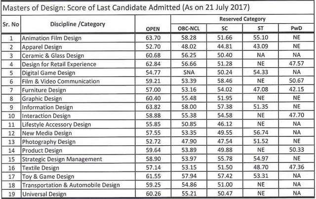 NID MDesign Cut off 2017