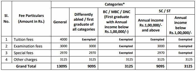 TANUVAS BTech Fee Structure