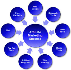 Make Money With Affiliate Marketing success