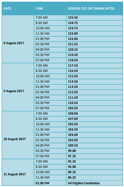 TNEA Counselling 2017 Part 5