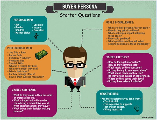 Challenges in the Present Day Buyers' Market