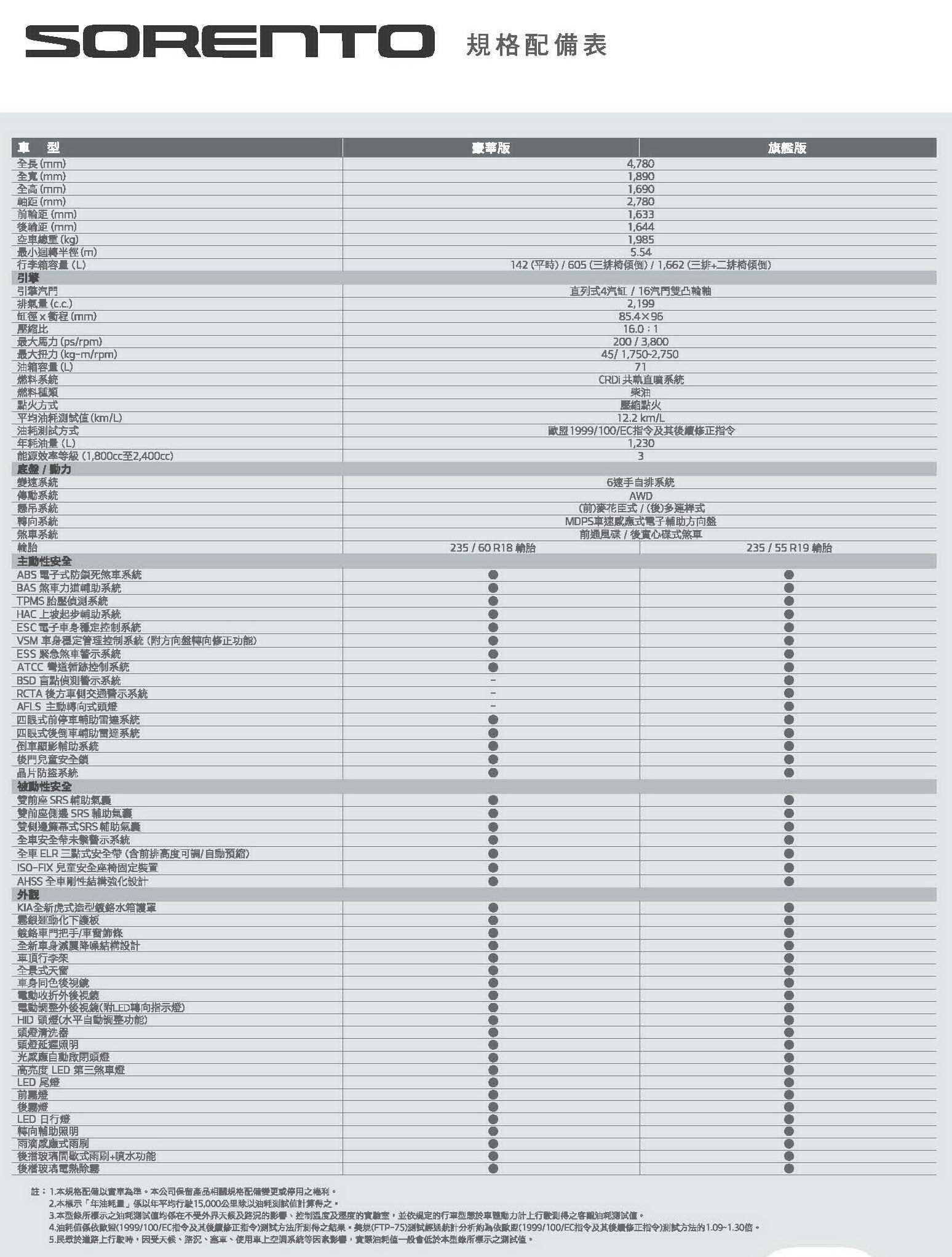Sorento規格配備表_頁面_1