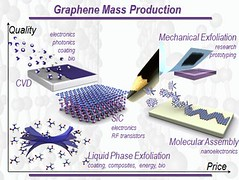 2d-health posted a photo:	Graphene mass production. Credit: Kostya Novoselov