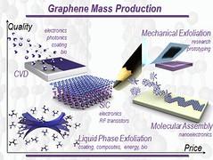 2d-health posted a photo:Graphene mass production. Credit: Kostya Novoselov