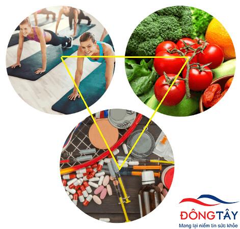 Thuốc, chế độ ăn và luyện tập không thể thiếu để làm giảm lượng đường trong máu