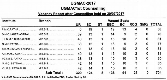 UGMAC 2017 First Counselling List
