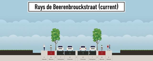 ruys-de-beerenbrouckstraat-current
