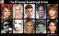 Top 10 Teenage Breakthrough Artists