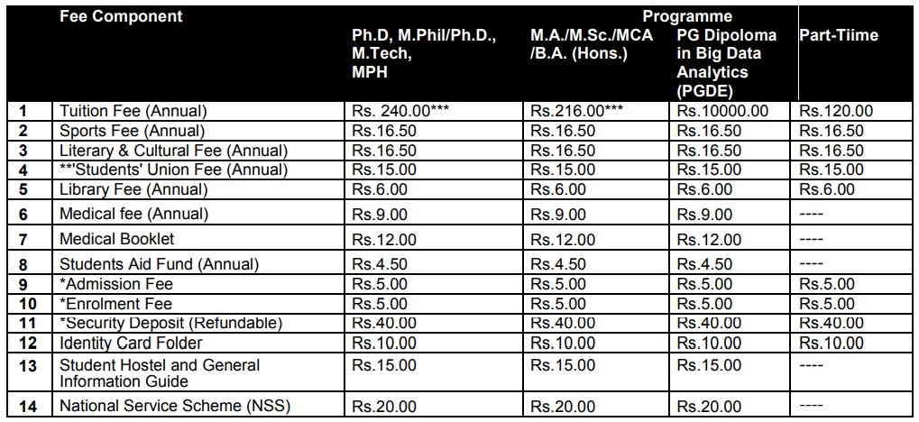 JNU Course Fee