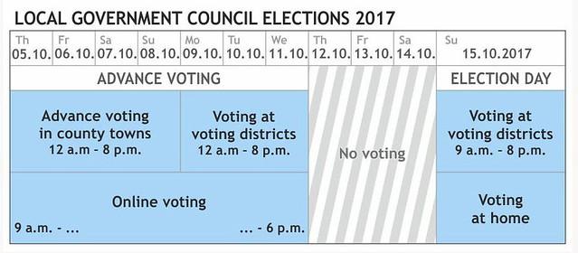 Estonia Local Gov Council Elections 2017