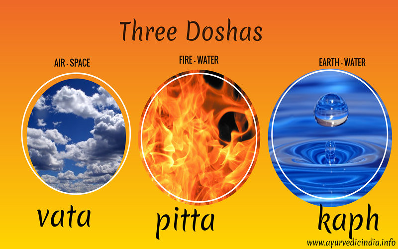 Ayurvedic Body Type | Vata – Pitta – Kapha Dosha – Characteristics