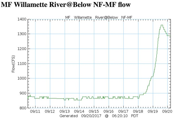 middle fork of the willamette river level