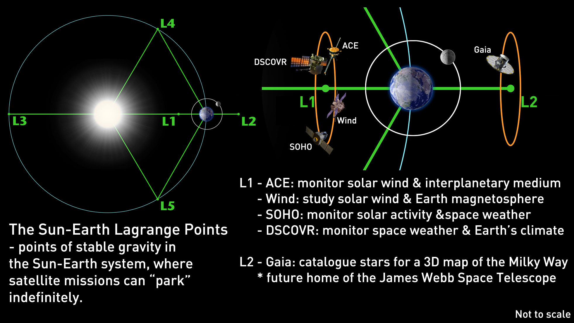 News meet the dozens of space bots who spy on earth and why the lagrange points of the earth sun system with the various spacecraft parked at both l1 and l2 credit nasascott sutherland sciox Image collections