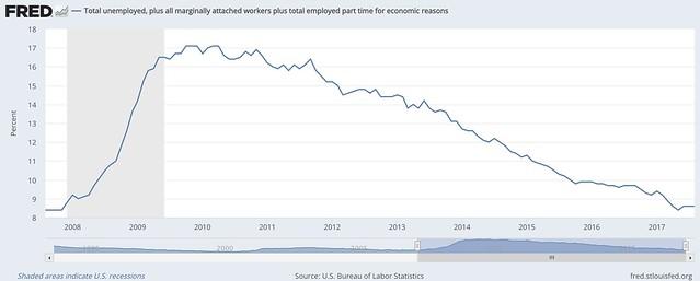 underemployment u6.png