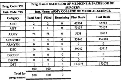 ACMS MBBS Cut Off List 2017