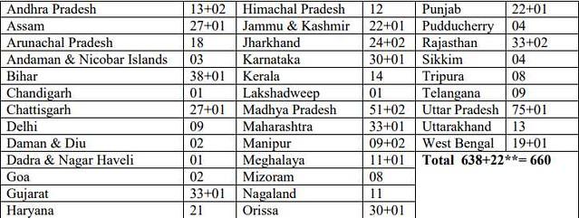 State-wise Distribution of Jawahar Navodaya Vidyalayas