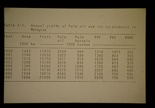 Annual Yields Of Palm Oil And Its By-products In Malaysia 1980-1987 = マレイシアにおけるパーム油及びその副産物の年次推移(表)1980-1987