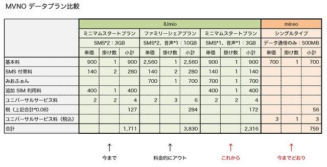 MVNOデータプラン比較_20170925