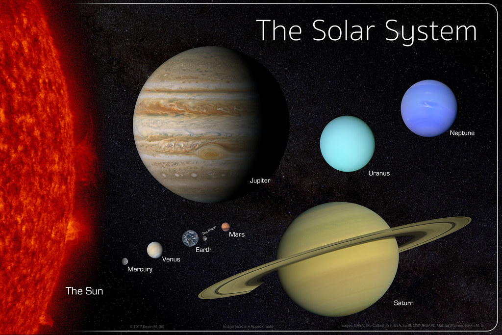 The Solar System - Simple