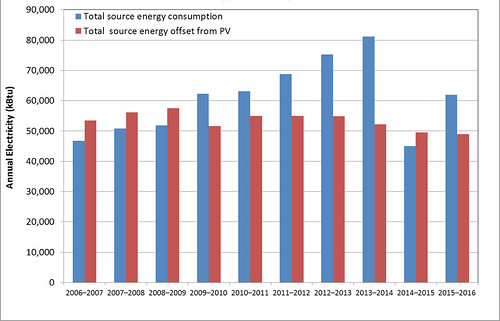Annual Source Electricity Consumption and Source Energy Offset by Production