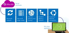 Office 365 Sharepoint Online
